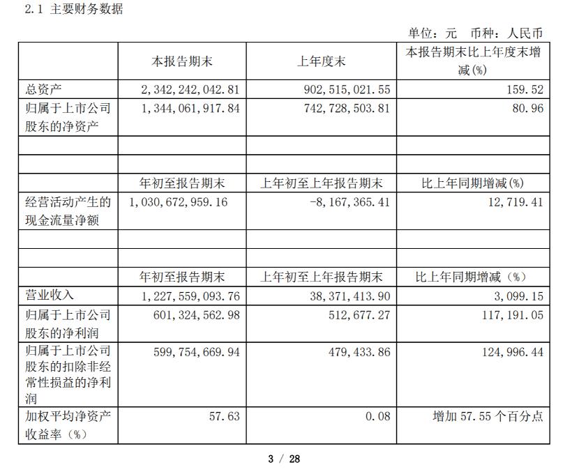 百度排名_人均赚了1万元!4月最牛个股涨逾400% 最熊个股跌逾70% 你赚钱了吗?插图9