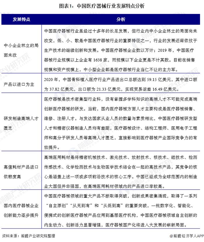 图表1:中国医疗器械行业成长特点阐明