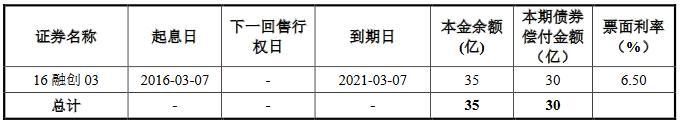 融创地产集团:15.8亿元公司债将上市,票面利率6.80%