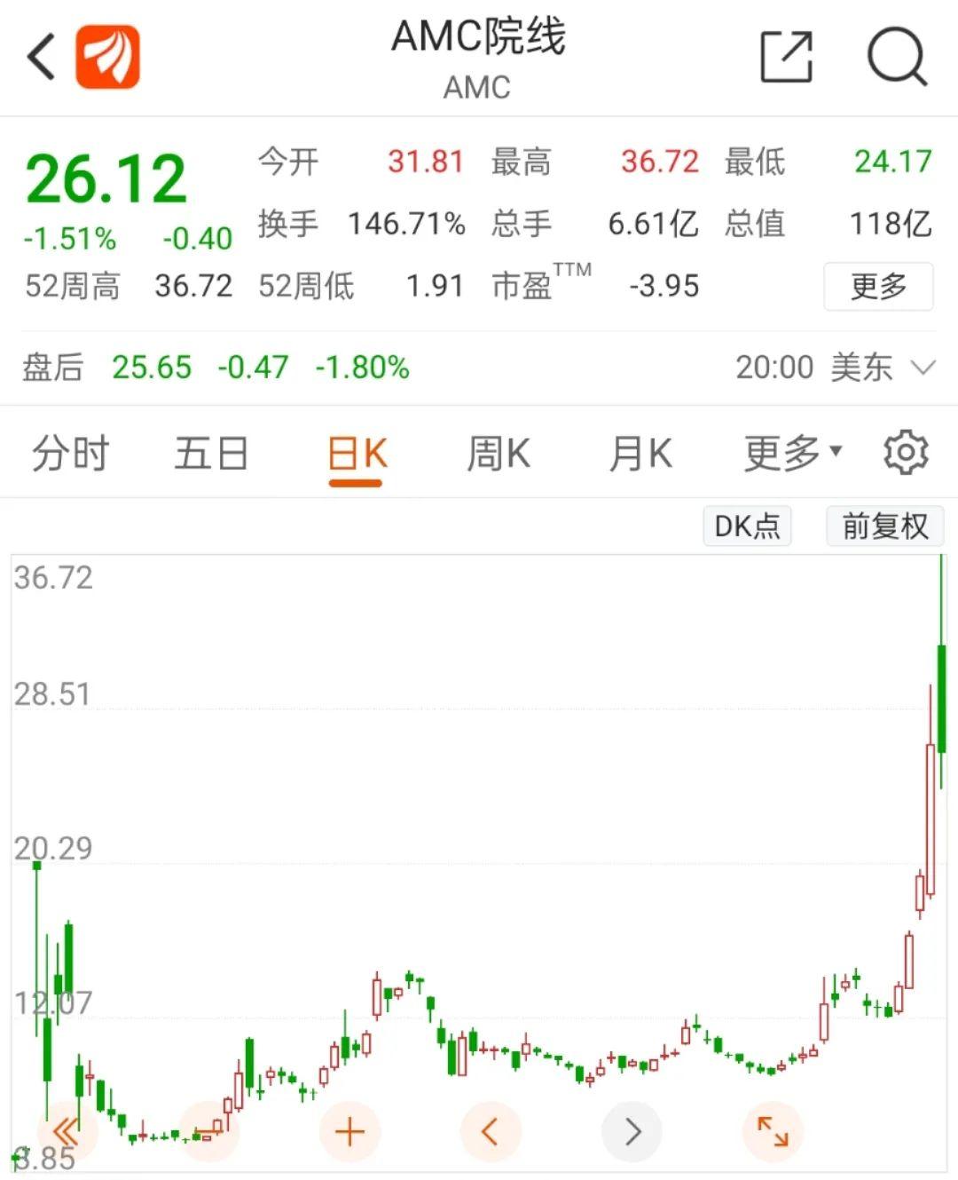散户又赢了?华尔街大空头爆亏509亿AMC院线暴涨1132%!王健林也被卖了