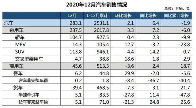 国内车市2020年收官战告捷:销量蝉联全球第一 2021年预计增长4%