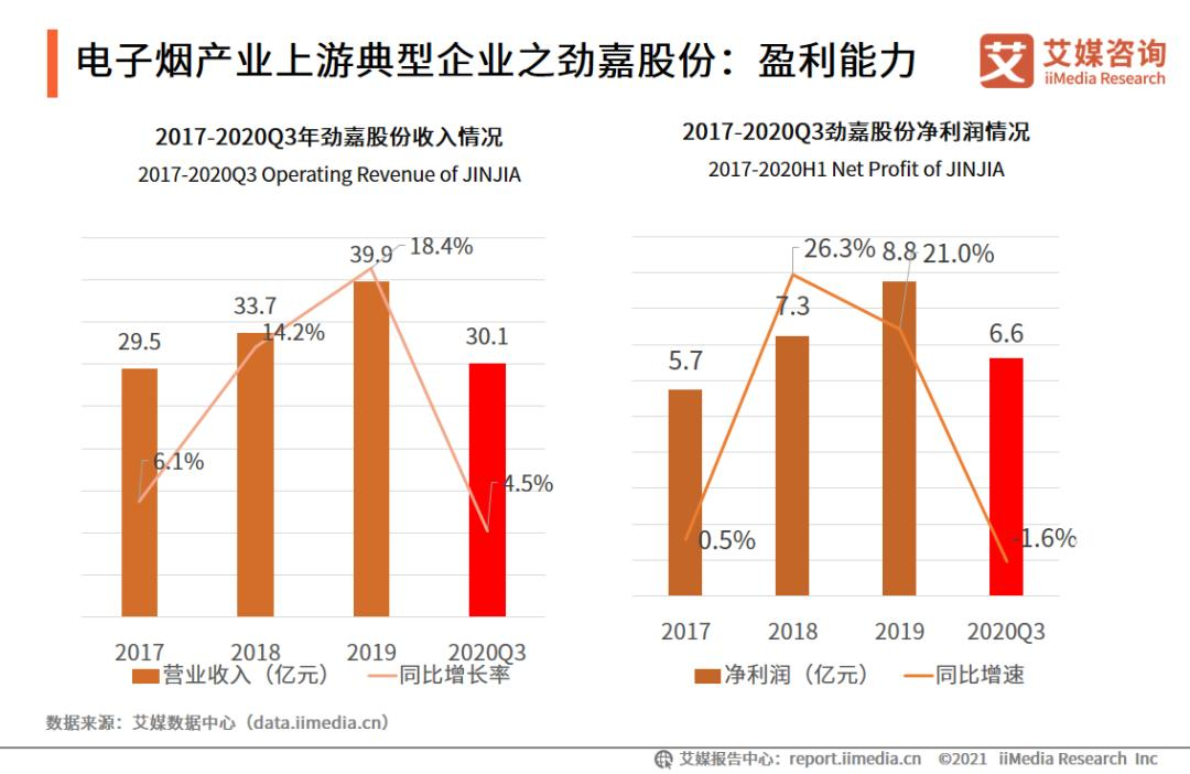 2021Q1中国电子烟行业发展现状及市场调研分析报告