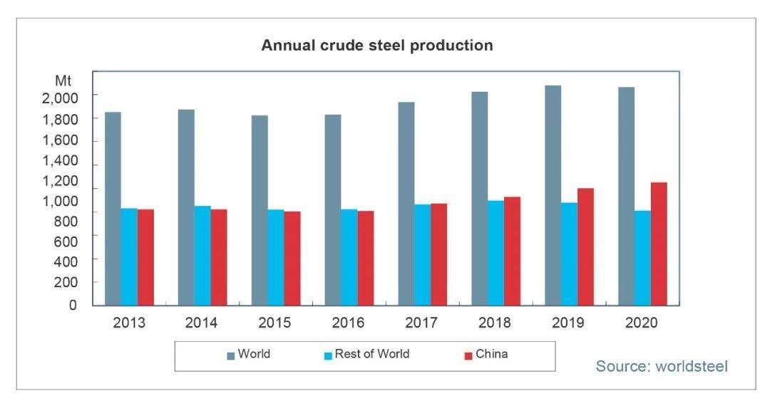 2020年全球粗钢产量达到18.64亿吨 同比下降0.9%
