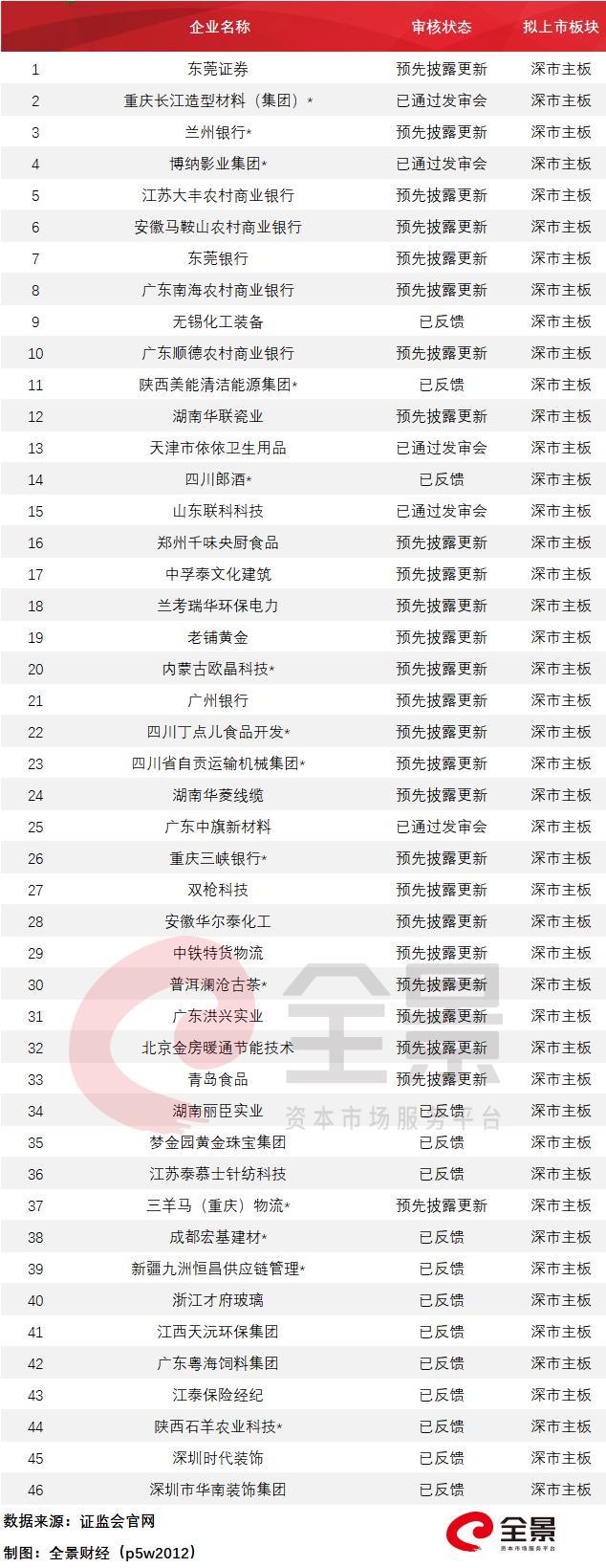 """usdt手续费怎么收(www.payusdt.vip):972家排队A股IPO!八马茶业加入争取""""茶叶第一股""""(附最新IPO排队名单) 第9张"""