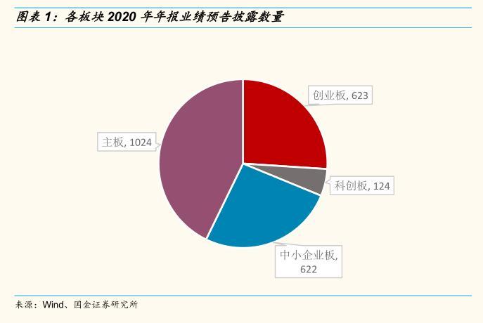 郭进研究:a股市场机构上市公司年报业绩持续改善