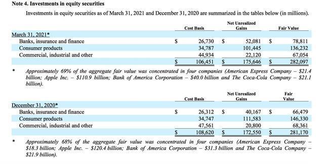 伯克希尔发布财报:Q1宣布实现净利润117.11亿美元!