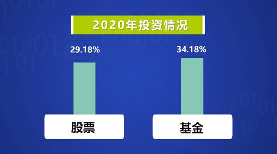 最新调查!中国人爱投资!这三个城市拥有最多的分享神!