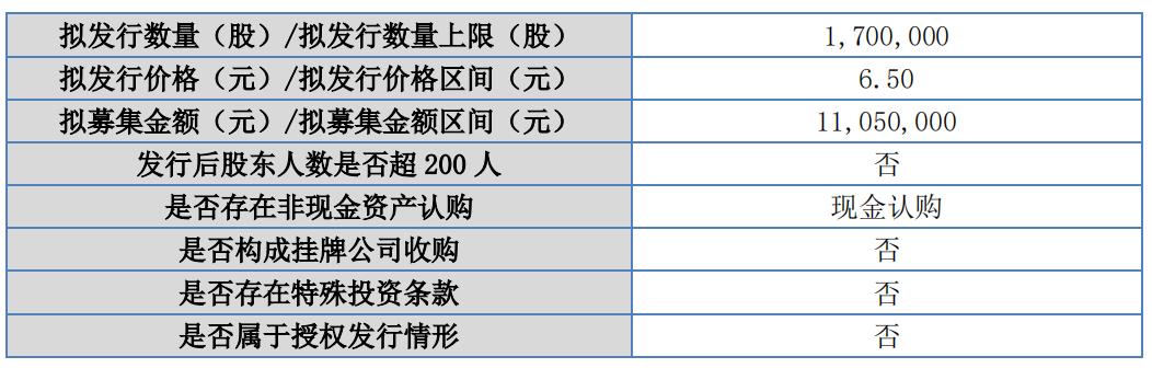 天铭科技筹划精选层小IPO 拟以6.50元/股定增1105万元