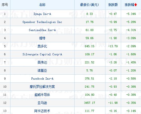 摩臣5平台美股大型科技股涨跌不一 谷歌涨超1%