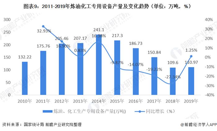 图表9:2011-2019年炼油化工专用设备产量及变化趋势(单位:万吨,%)