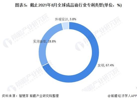 图表5:截止2021年8月全球成品油行业专利类型(单位:%)