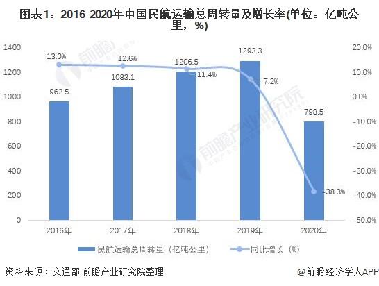 图表1:2016-2020年中国民航运输总周转量及增长率(单位:亿吨公里,%)