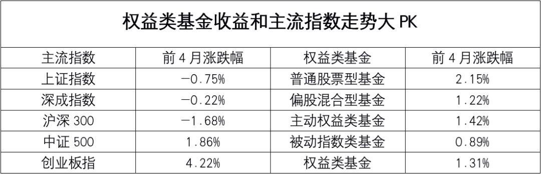 """张坤""""公募一哥""""排名很少下滑!部分股票基金的表现被严重打乱(有数据)"""