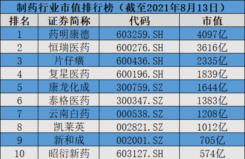 云南白药因口罩质量不合格致歉,康希诺股价一周跌近24%「制药行业周榜」