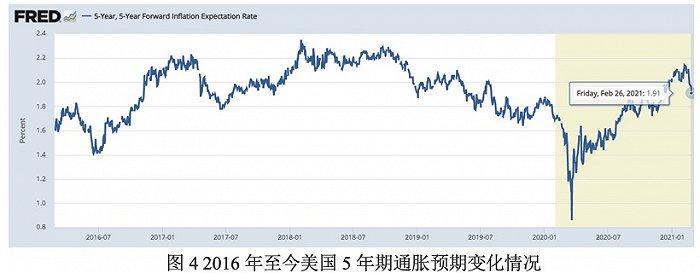 【天富平台网址】张启迪:美债收益率上升与通胀预期无明显相关
