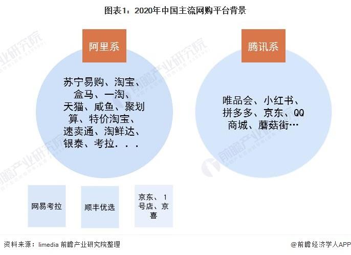 2021年中国移动电商平台市场竞争现状及发展趋势分析 电商竞争白热化