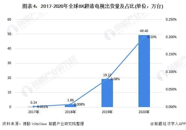 图表4:2017-2020年全球8K超清电视出货量及占比(单位:万台)