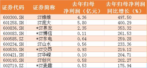 """廊坊网站优化_20万股民这个节欠好过:5只*ST股突然吃""""大号""""跌停插图4"""