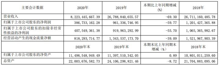王府井2020年净利润同比下降近60%,拟每10股派发现金1.5元