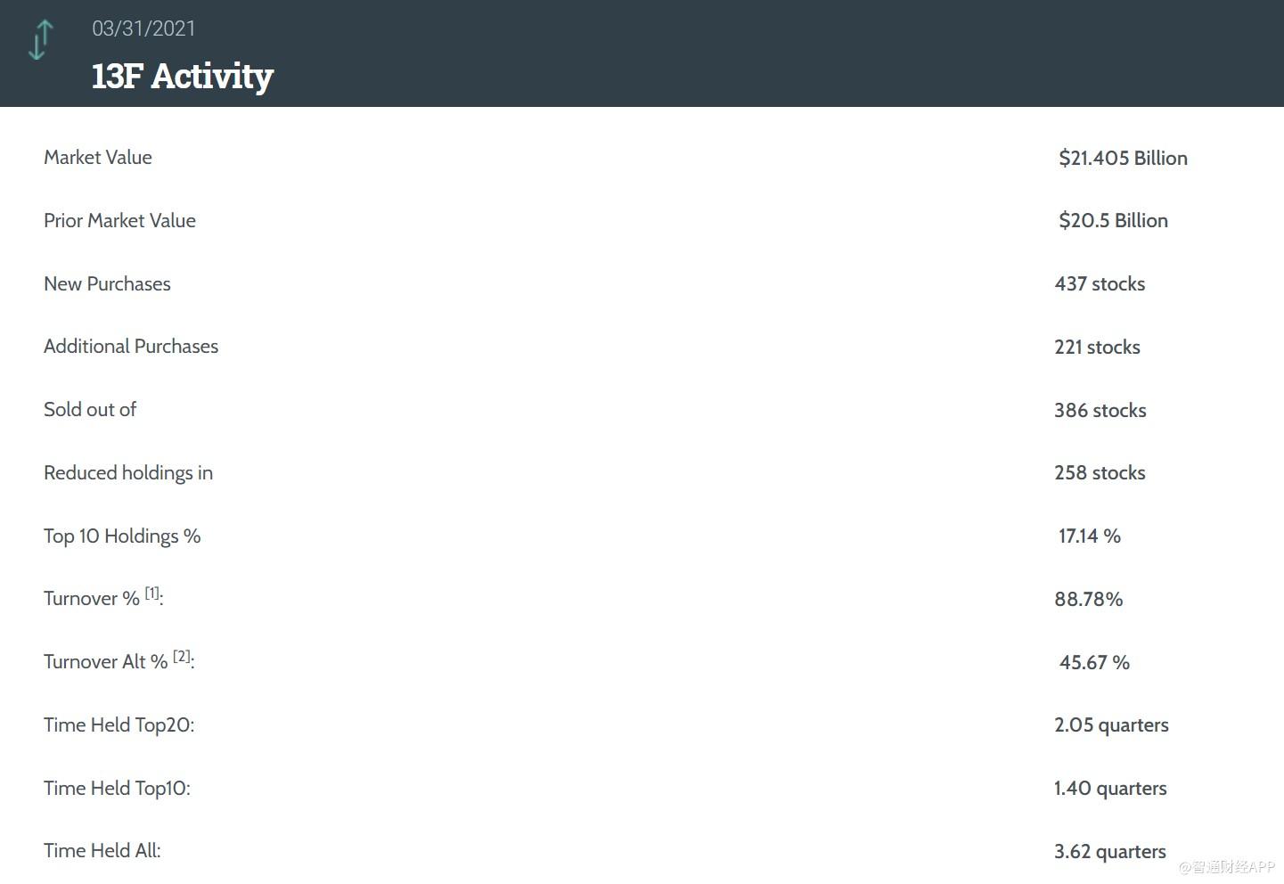 第一季度最大的对冲基金Point72买卖了1300多个目标!百度(BIDU.US)是第四大股票