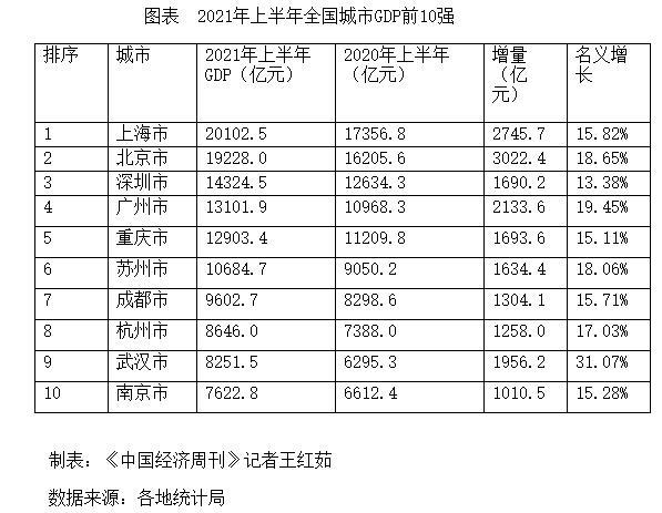 """年全国城市gdp排名2021_2021各城GDP排名公布:深圳从第一跌至第五,江苏成最大""""黑马"""""""