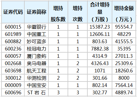 重要股东增加29股,华夏银行增持幅度最大