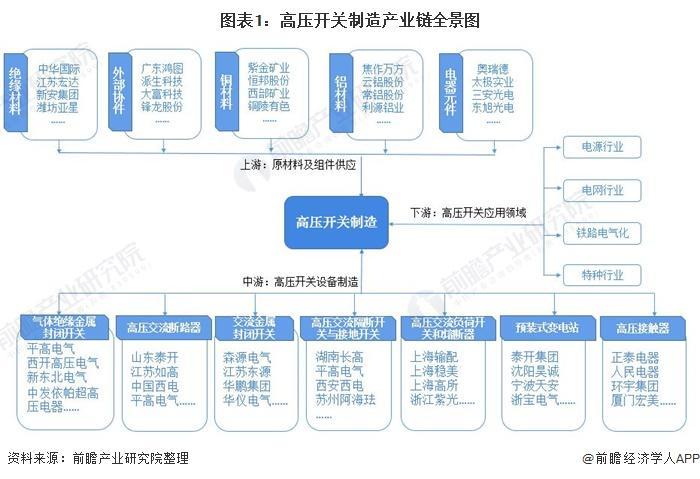 预见2021:《2021年中国高压开关制造产业全景图谱》(发展现状、竞争格局、趋势等)