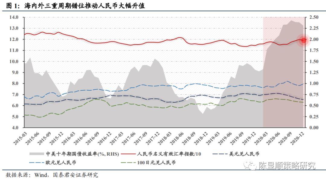 君主制策略:人民币升值对股市有什么影响?