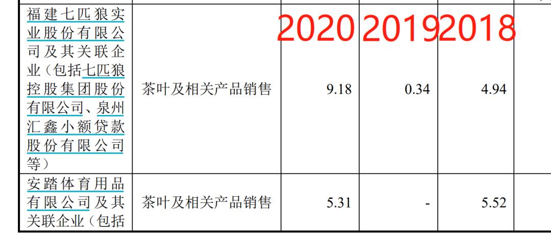 """usdt交易(www.payusdt.vip):一则IPO 500亿""""权门攀亲""""曝光!安踏、七匹狼都是亲家!网友高呼:真""""抱团"""" 第9张"""