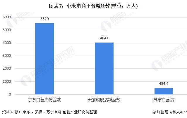 图表7:小米电商平台粉丝数(单位:万人)
