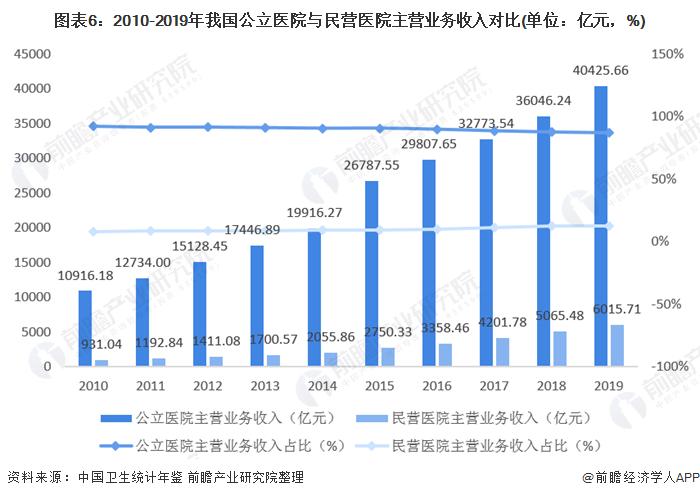 圖表6:2010-2019年我國公立醫院與民營醫院主營業務收入對比(單位:億元,%)