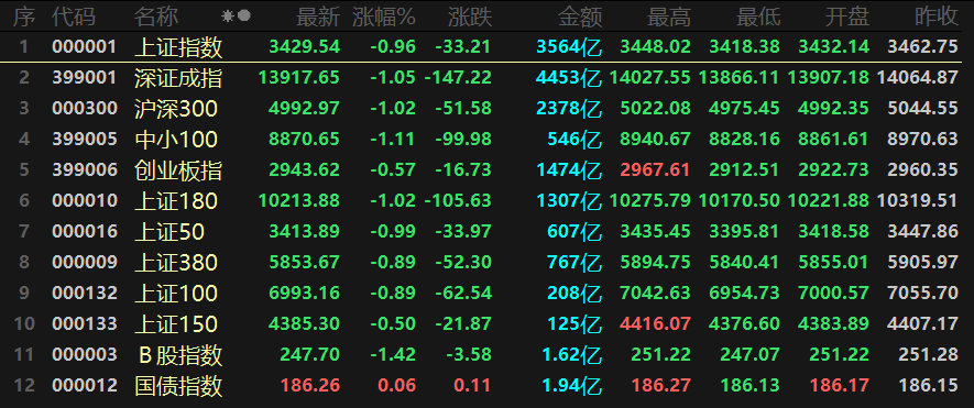 指数暴跌,中药成为市场的新趋势。公牛集团股价下跌4.62%