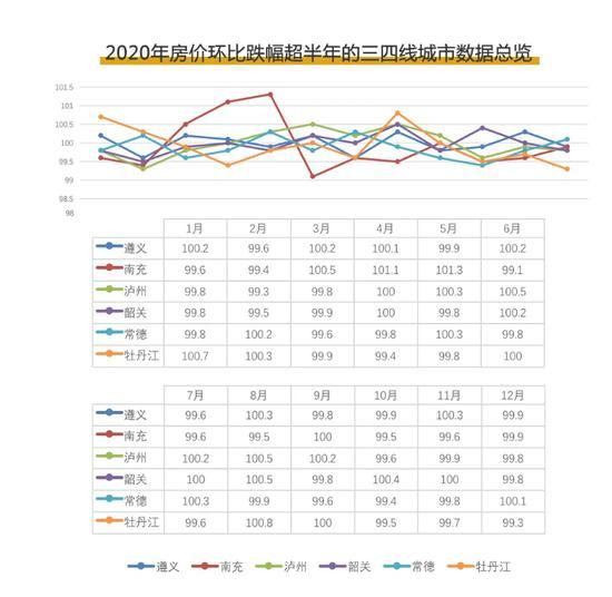 典型三四线城市楼市进入横盘期:南充常德等房价持续下跌超6个月