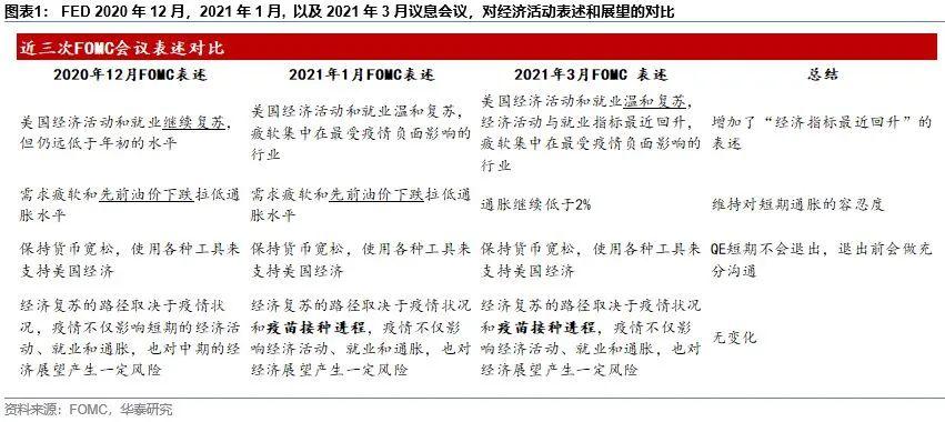 华泰宏观:联储重申鸽派立场但难阻收益率上行