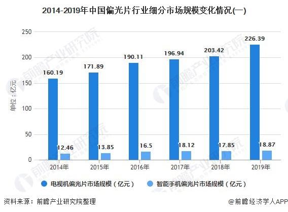 2014-2019年中国偏光片行业细分市场规模变化情况(一)