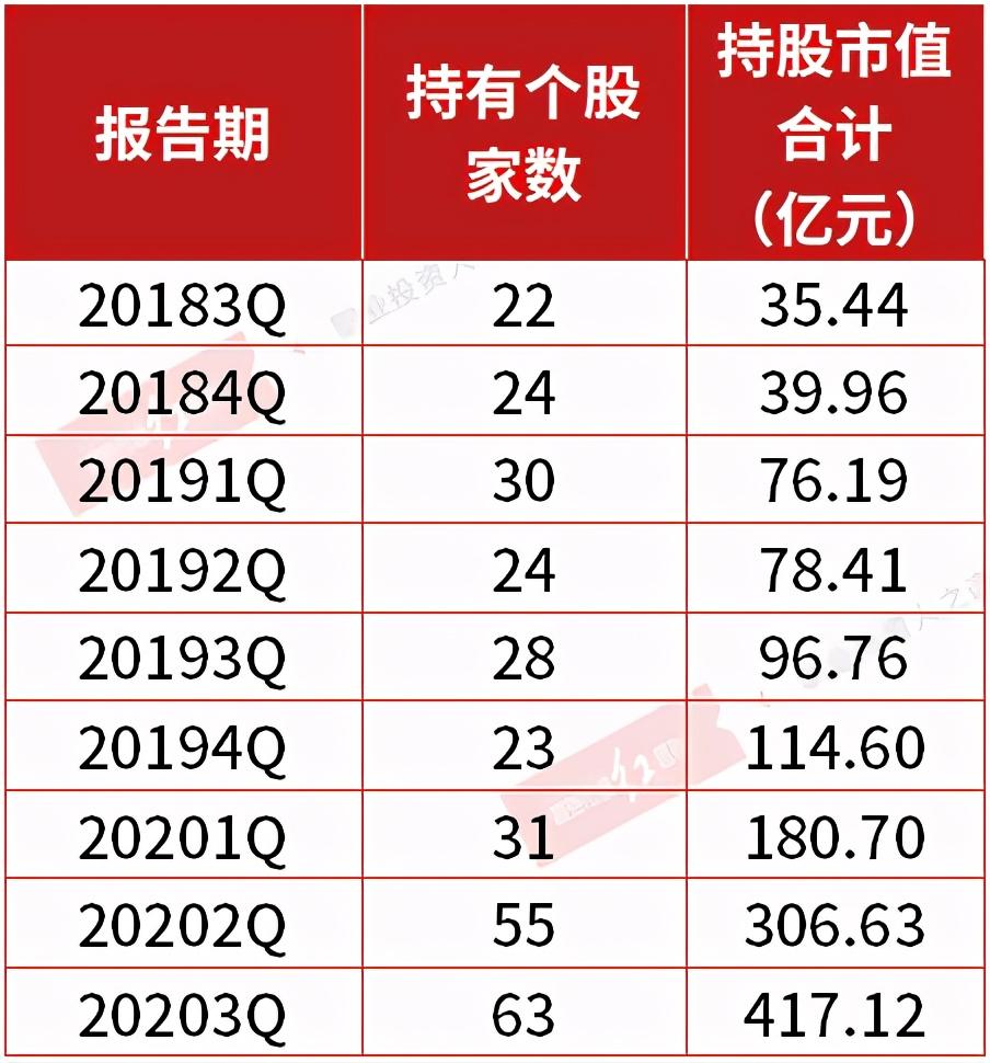 柳峰高邑林山1号出现在18家公司的十大股东名单中,医药股估值