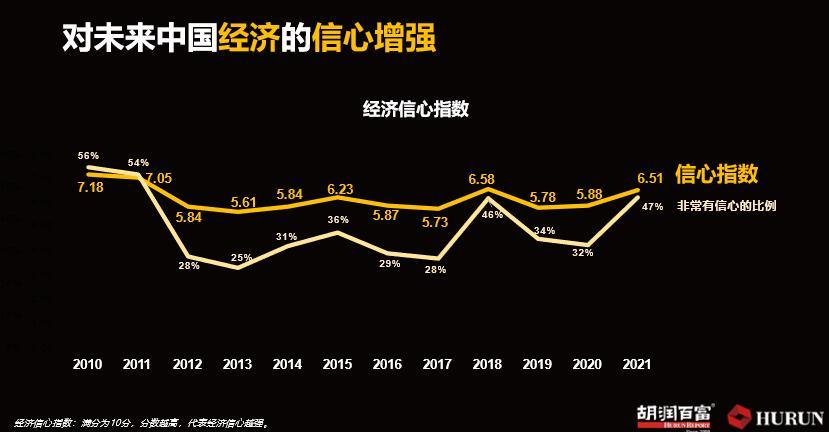 胡润研究院最新数据:中国富人有多少?