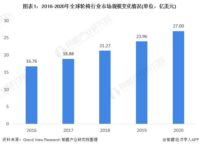 2021年全球轮椅行业市场现状及区域格局分析 市场规模逐年高增长