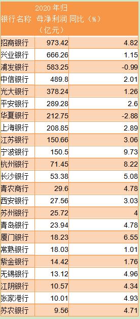 23家上市银行披露业绩快报:仅2家净利下滑 个别不良率上升