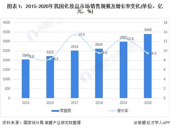 图表1:2015-2020年我国扮装品市场贩卖局限及增添率变革(单元:亿元,%)