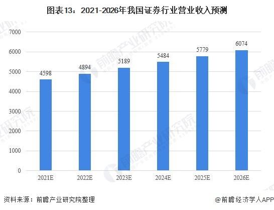 图表13:2021-2026年我国证券行业营业收入预测