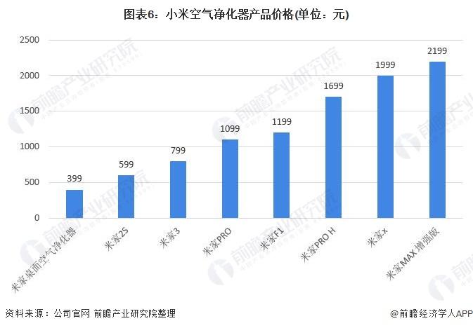 图表6:小米空气净化器产品价格(单位:元)
