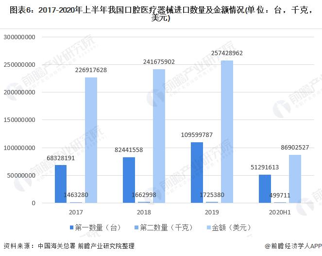 图表6:2017-2020年上半年我国口腔医疗器械入口数量及金额环境(单元:台,千克,美元)