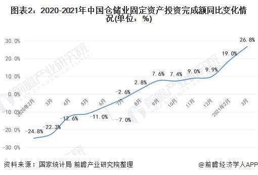 图表2:2020-2021年中国仓储业固定资产投资完成额同比变化情况(单位:%)