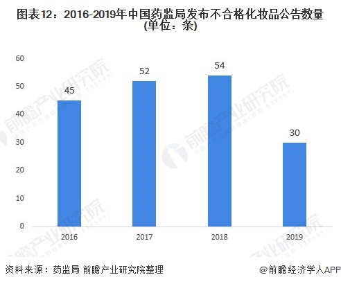 图表12:2016-2019年中国药监局发布不合格化妆品公告数量(单位:条)