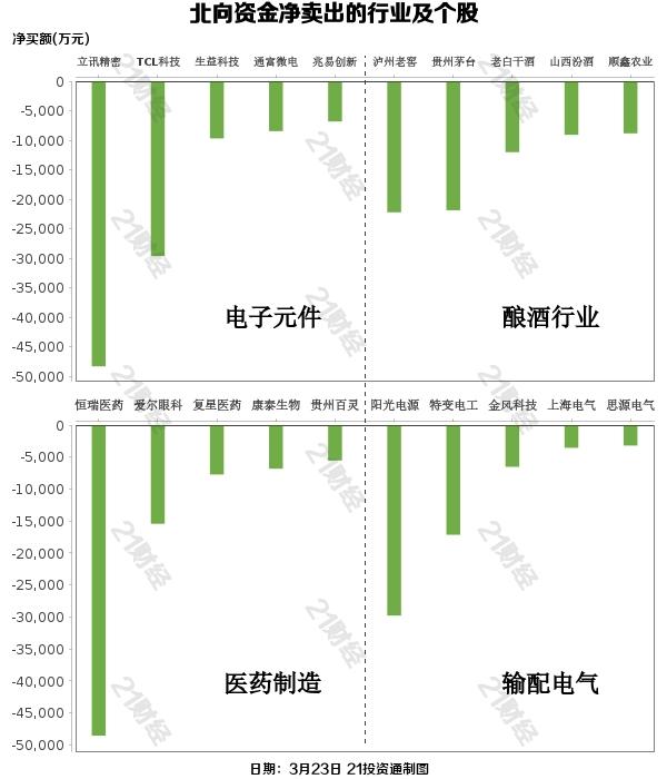 北向资金净卖出72亿元 增持化工、券商 出逃医药、白酒(附股)