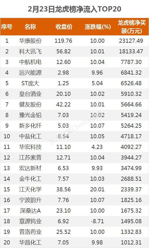 《【超越平台网】龙虎榜:2.3亿资金抢筹华康股份 机构净买这14股》