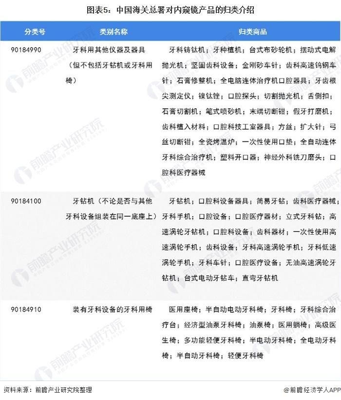 图表5:中国海关总署对内窥镜产物的归类先容