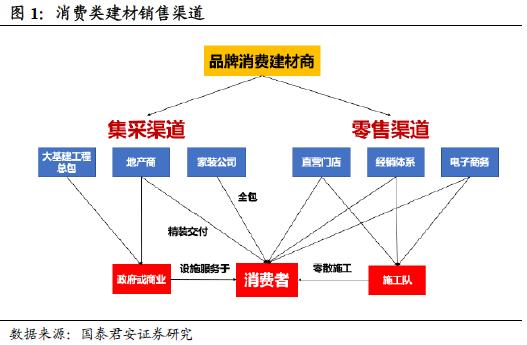 国君建材 | 装配式装修行业专题:渠道再选择 功能建材的装配式集中