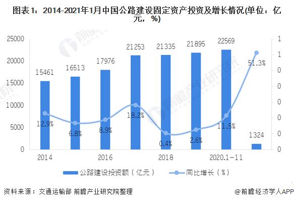 一文了解2021年中国交通行业民用雷达应用市场现状和发展前景预测
